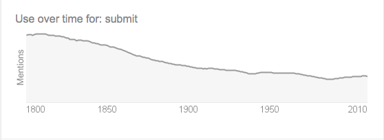 The word submit's popularity over time.
